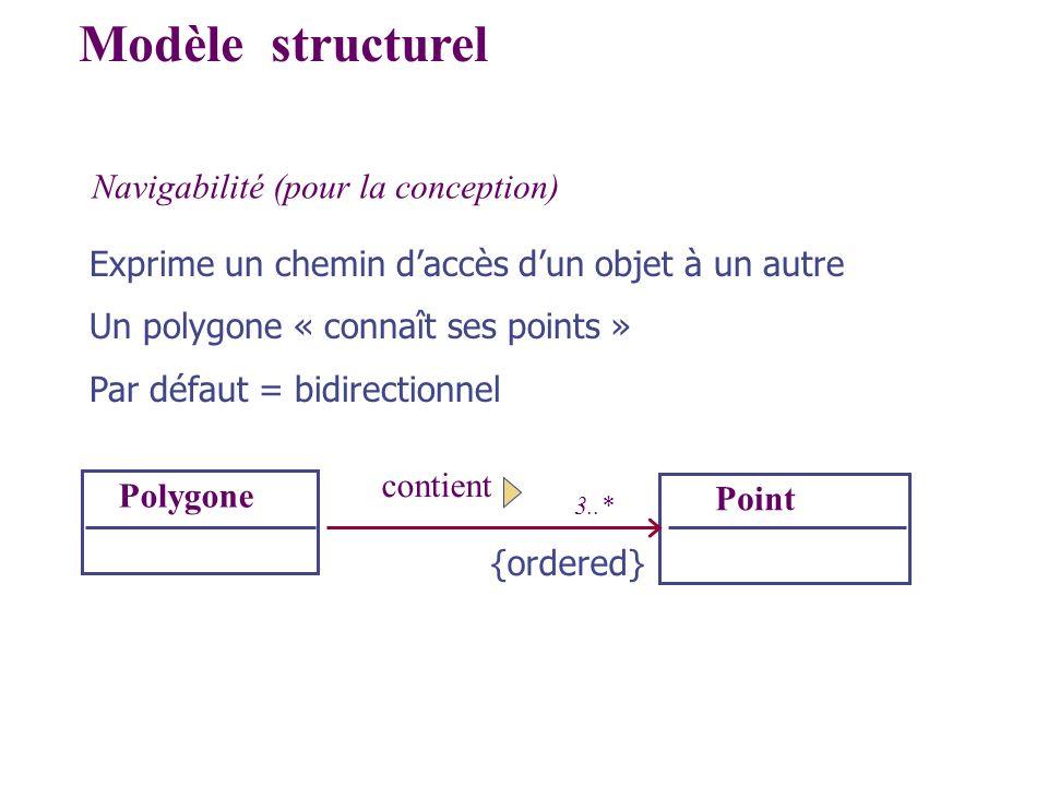 Navigabilité (pour la conception) Polygone Point contient Modèle structurel 3..* {ordered} Exprime un chemin daccès dun objet à un autre Un polygone «
