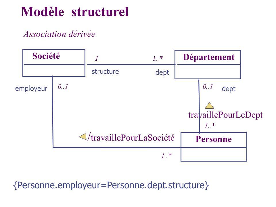 Association dérivée Société Département Modèle structurel 1..*1 Personne / travaillePourLaSociété 1..* 0..1 dept structure employeur travaillePourLeDe