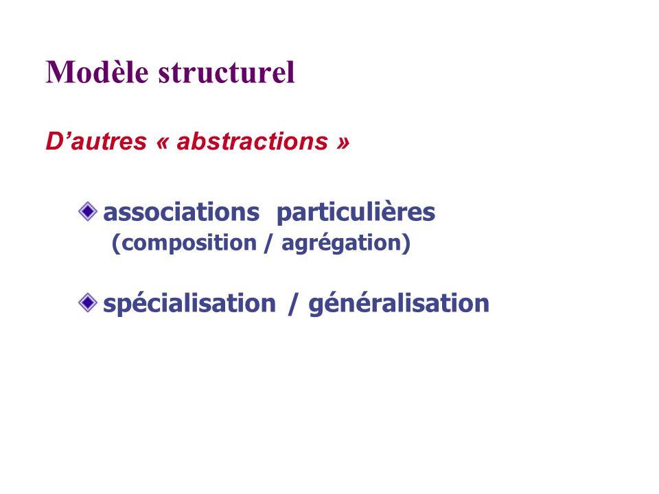 Dautres « abstractions » Modèle structurel associations particulières (composition / agrégation) spécialisation / généralisation