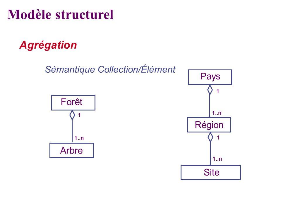 Agrégation Sémantique Collection/Élément Arbre Site Forêt 1 1..n Région Pays 1 1..n 1 Modèle structurel