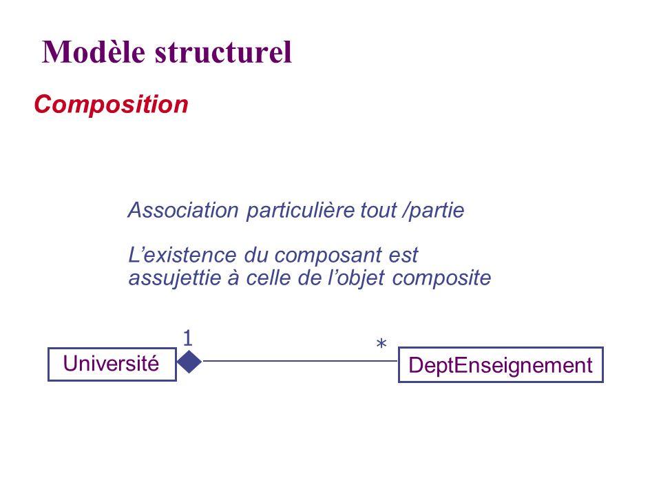 Association particulière tout /partie Lexistence du composant est assujettie à celle de lobjet composite DeptEnseignement Université Composition Modèl