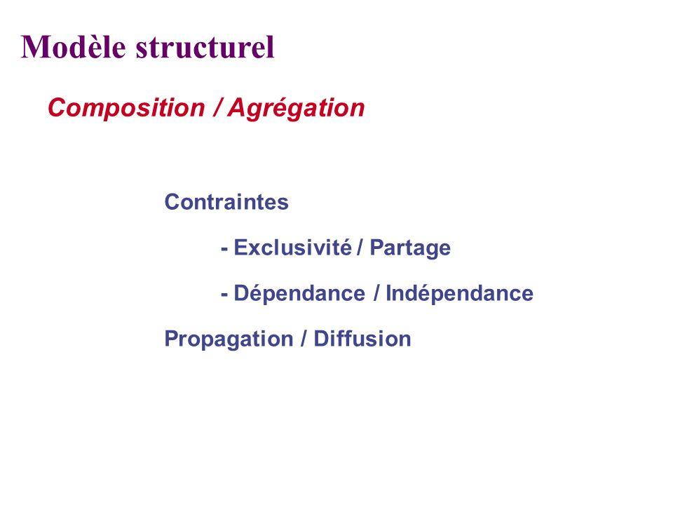 Composition / Agrégation Contraintes - Exclusivité / Partage - Dépendance / Indépendance Propagation / Diffusion Modèle structurel