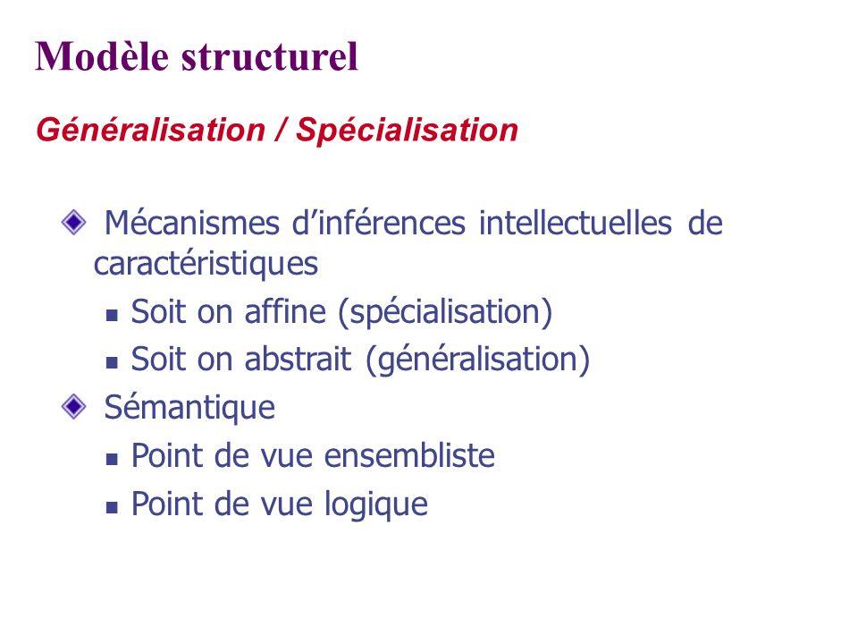 Généralisation / Spécialisation Mécanismes dinférences intellectuelles de caractéristiques Soit on affine (spécialisation) Soit on abstrait (généralis