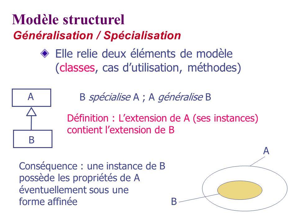 Généralisation / Spécialisation Elle relie deux éléments de modèle (classes, cas dutilisation, méthodes) Modèle structurel A B B spécialise A ; A géné