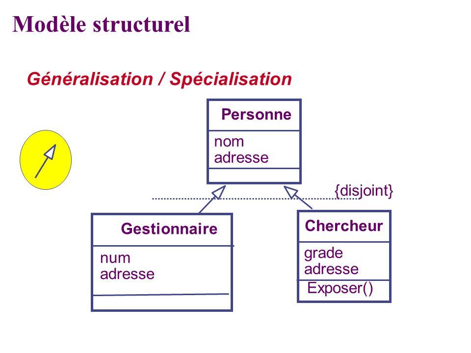 Personne nom adresse Chercheur grade adresse Exposer() {disjoint} Gestionnaire num adresse Modèle structurel Généralisation / Spécialisation