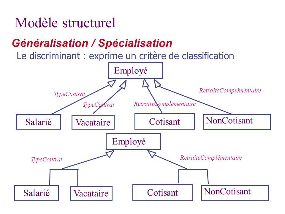 Modèle structurel Généralisation / Spécialisation Le discriminant : exprime un critère de classification Salarié Vacataire Cotisant NonCotisant Employ