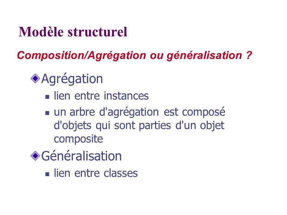 Composition/Agrégation ou généralisation ? Modèle structurel Agrégation lien entre instances un arbre d'agrégation est composé d'objets qui sont parti