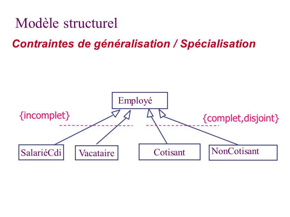 Contraintes de généralisation / Spécialisation SalariéCdi Vacataire Cotisant NonCotisant Employé {complet,disjoint} {incomplet}