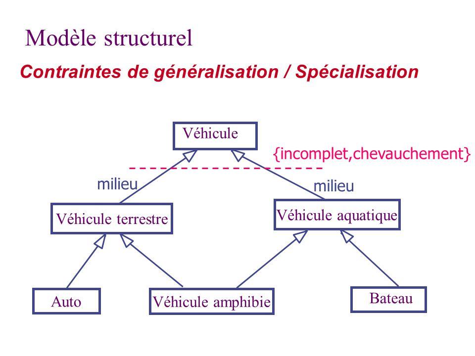 Modèle structurel Contraintes de généralisation / Spécialisation Véhicule terrestre Véhicule aquatique Auto Véhicule amphibie Bateau Véhicule milieu {