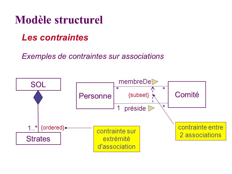 Les contraintes Exemples de contraintes sur associations SOL Strates 1..* Personne Comité préside * 1 membreDe ** {subset} {ordered} contrainte sur ex