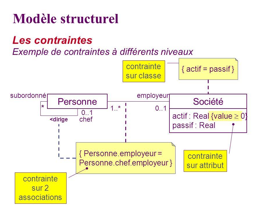 actif : Real {value 0} passif : Real Les contraintes Exemple de contraintes à différents niveaux contrainte sur classe Personne chef subordonné <dirig