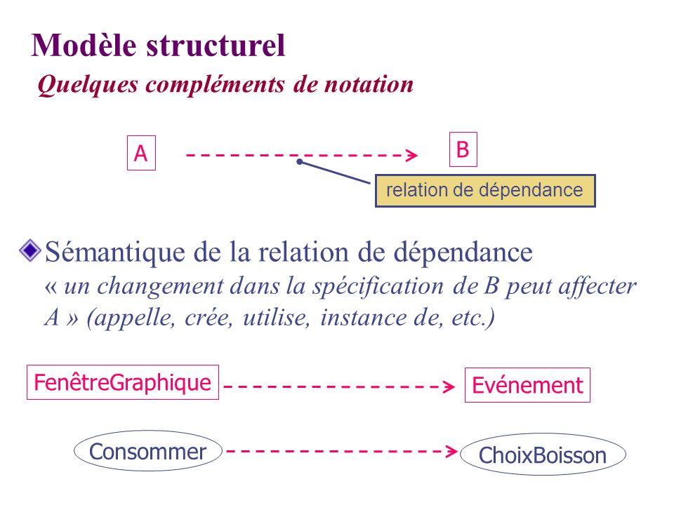 Quelques compléments de notation relation de dépendance Sémantique de la relation de dépendance « un changement dans la spécification de B peut affect