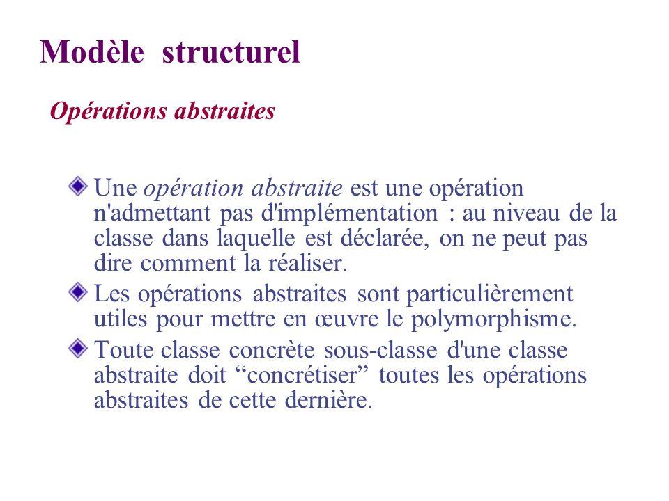 Opérations abstraites Modèle structurel Une opération abstraite est une opération n'admettant pas d'implémentation : au niveau de la classe dans laque