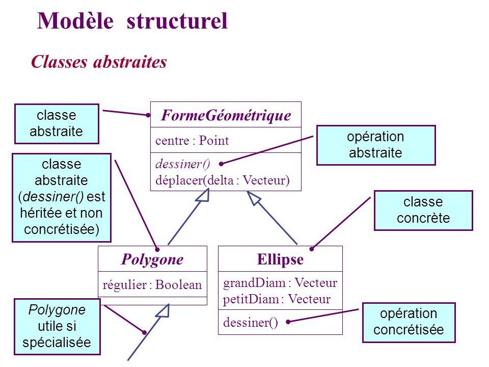 Classes abstraites Modèle structurel FormeGéométrique dessiner() déplacer(delta : Vecteur) centre : Point régulier : Boolean Polygone grandDiam : Vect