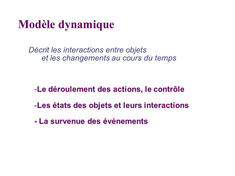 Décrit les interactions entre objets et les changements au cours du temps Modèle dynamique -Le déroulement des actions, le contrôle -Les états des obj