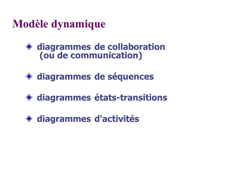 Modèle dynamique diagrammes de collaboration (ou de communication) diagrammes de séquences diagrammes états-transitions diagrammes d'activités