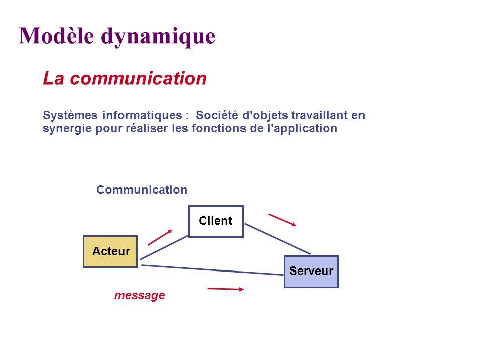 La communication Systèmes informatiques : Société d'objets travaillant en synergie pour réaliser les fonctions de l'application Communication Client S
