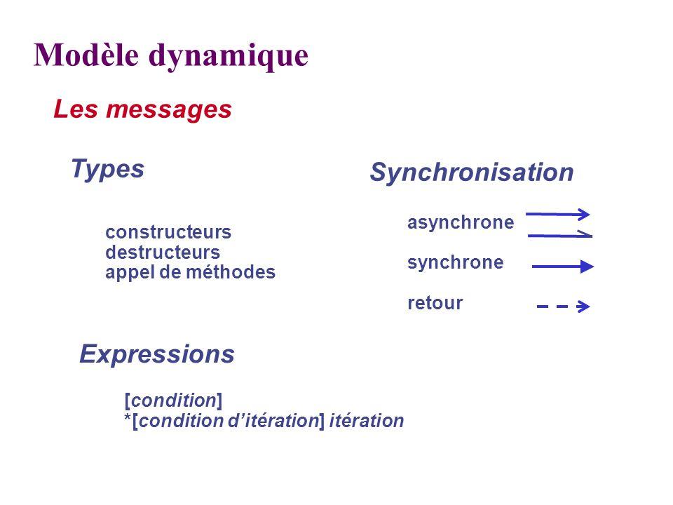 constructeurs destructeurs appel de méthodes Types Synchronisation asynchrone synchrone retour Les messages Modèle dynamique Expressions [condition] *