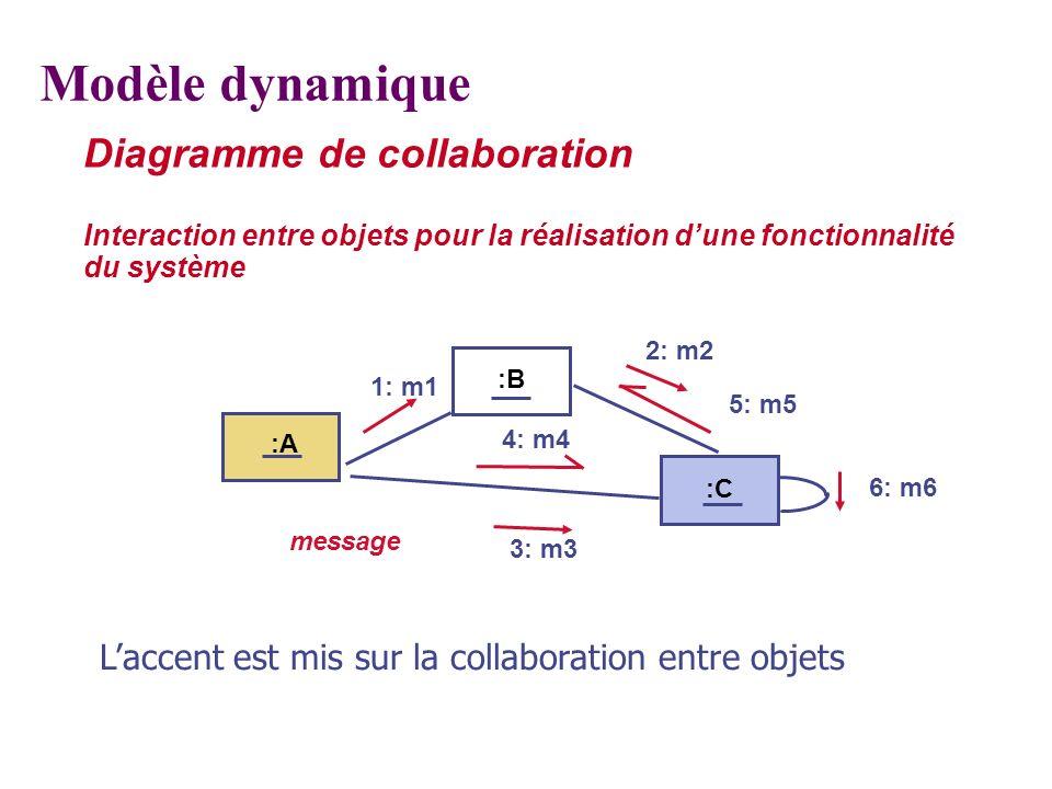 Diagramme de collaboration Interaction entre objets pour la réalisation dune fonctionnalité du système :B :C message :A 1: m1 2: m2 3: m3 4: m4 6: m6