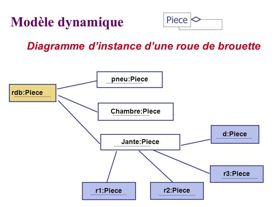 Diagramme dinstance dune roue de brouette pneu:Piece d:Piece rdb:Piece 4: m4 Modèle dynamique Chambre:Piece Jante:Piece r3:Piece r2:Piece r1:Piece Pie