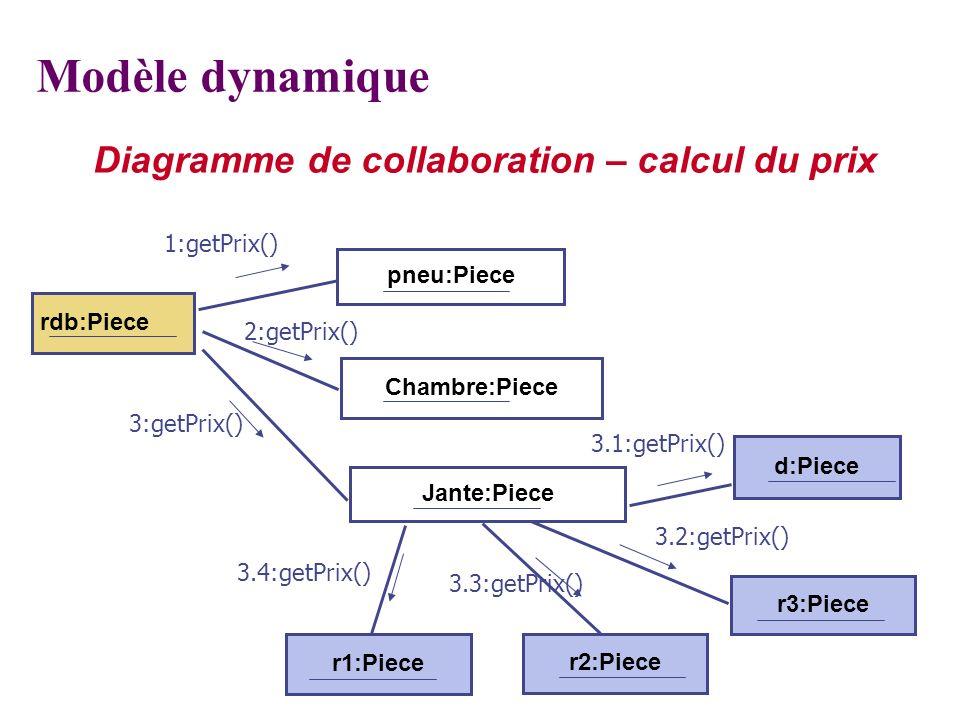 Diagramme de collaboration – calcul du prix pneu:Piece d:Piece rdb:Piece 4: m4 Modèle dynamique Chambre:Piece Jante:Piece r3:Piece r2:Piece r1:Piece 1