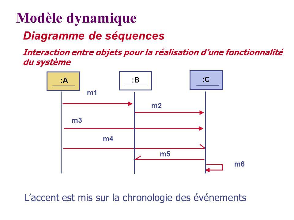 Diagramme de séquences Interaction entre objets pour la réalisation dune fonctionnalité du système :B :C :A m1 m2 m3 m4 m6 m5 Modèle dynamique Laccent
