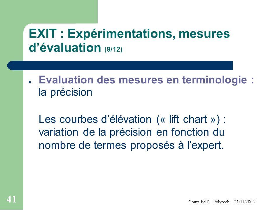 Cours FdT – Polytech – 21/11/2005 41 EXIT : Expérimentations, mesures dévaluation (8/12) Evaluation des mesures en terminologie : la précision Les courbes délévation (« lift chart ») : variation de la précision en fonction du nombre de termes proposés à lexpert.