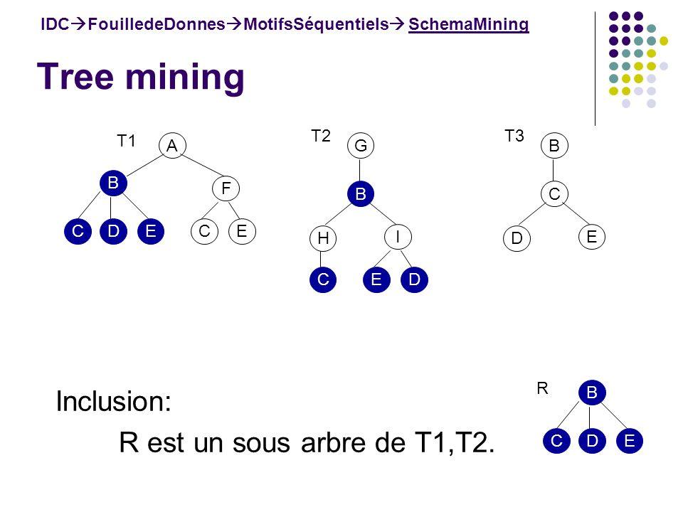 Tree mining IDC FouilledeDonnes MotifsSéquentiels SchemaMining Inclusion: R est un sous arbre de T1,T2. A B F ECEDC T1 B H I DEC T2 G C D E T3 B B EDC