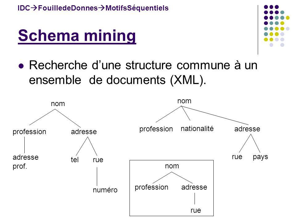 IDC FouilledeDonnes MotifsSéquentiels Recherche dune structure commune à un ensemble de documents (XML). nom professionadresse prof. telrue numéro nom