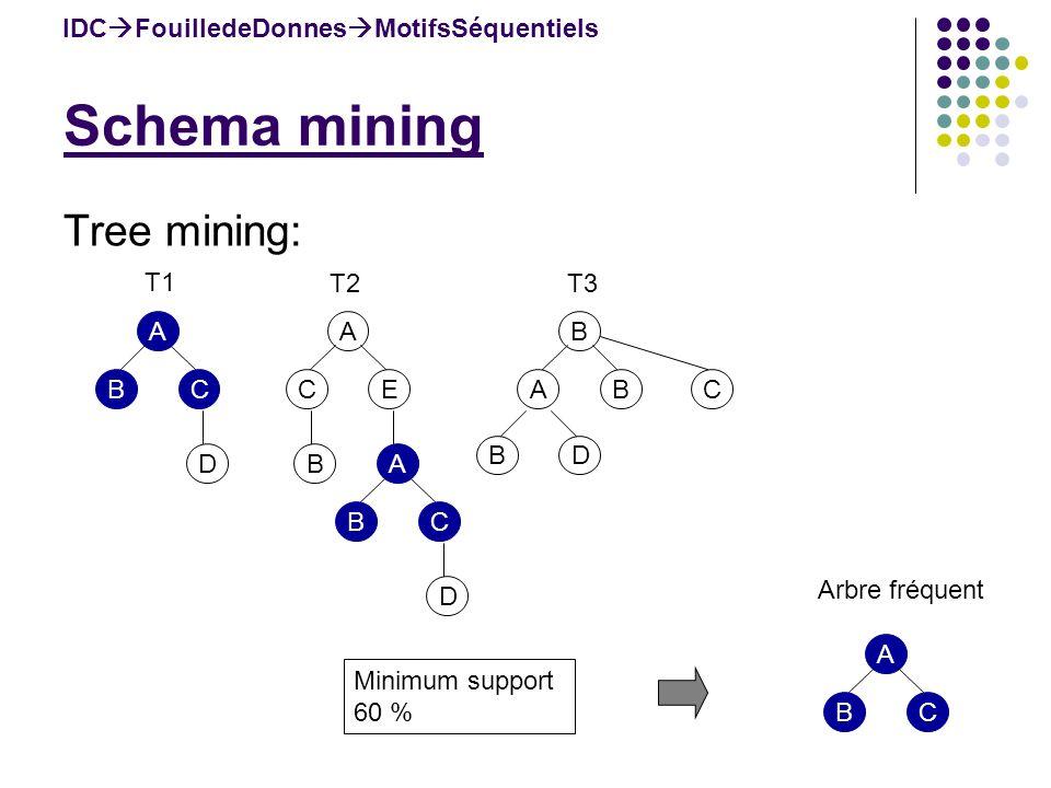 Schema mining IDC FouilledeDonnes MotifsSéquentiels Tree mining: A BC D A CE BA BC D B ABC BD T1 T2T3 Arbre fréquent A BC Minimum support 60 %