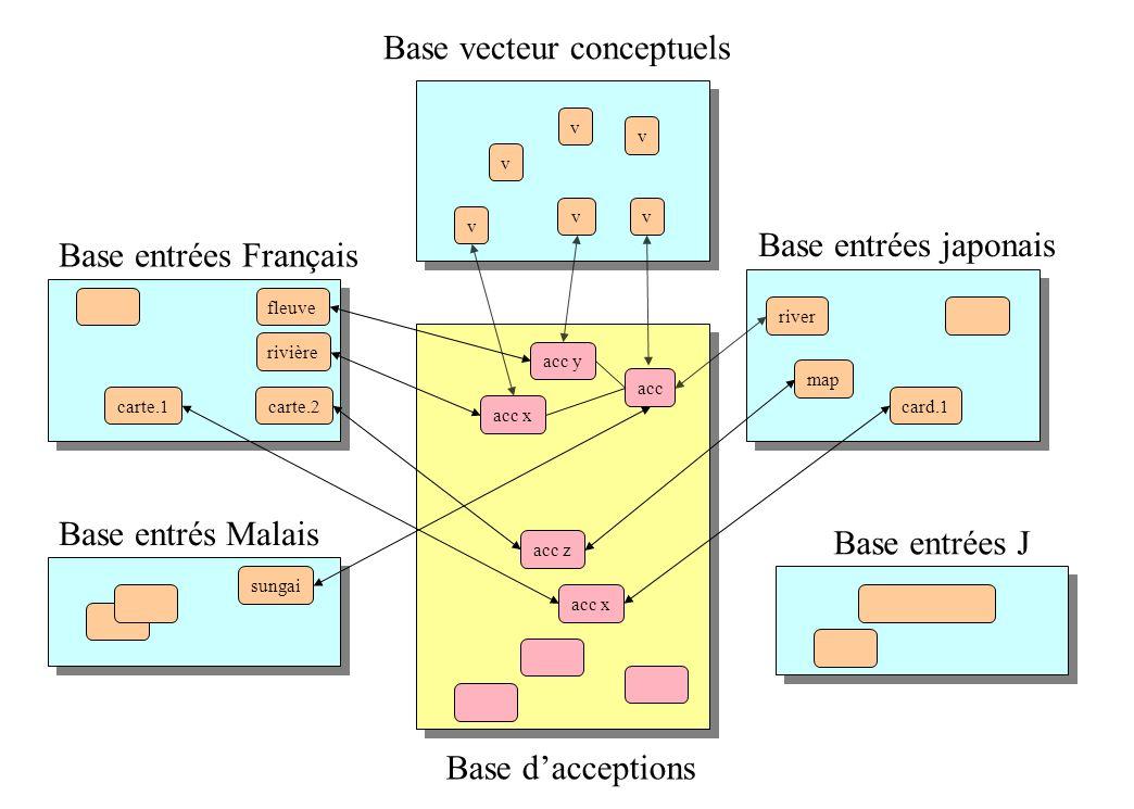 Base dacceptions Base vecteur conceptuels Base entrés Malais Base entrées Français Base entrées japonais Base entrées J acc x rivière fleuve carte.2ca