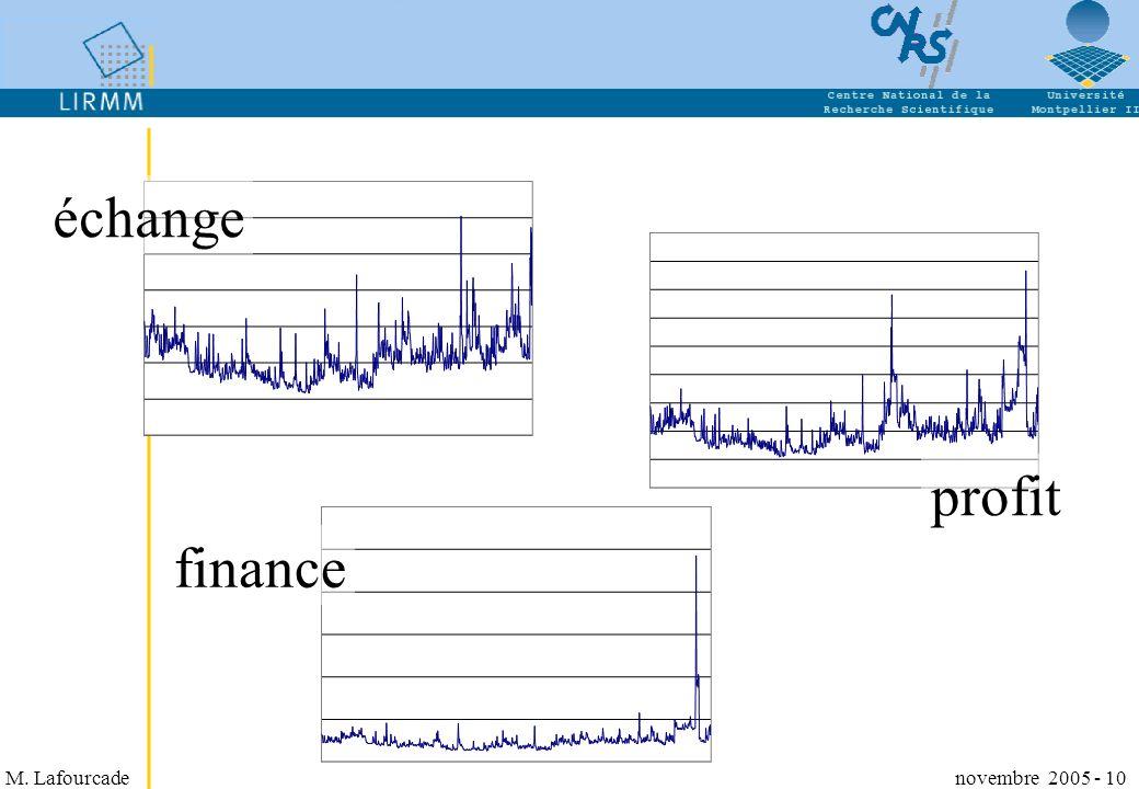 M. Lafourcade novembre 2005 - 10 finance échange profit