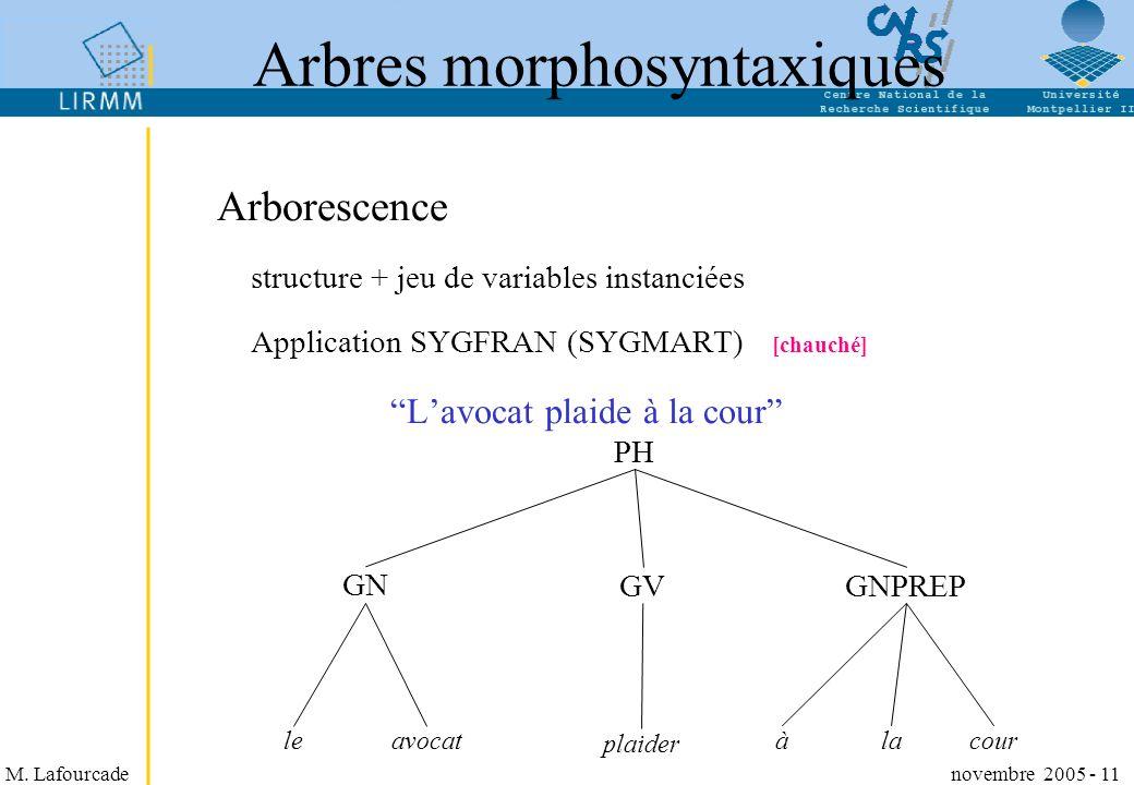 M. Lafourcade novembre 2005 - 11 Arbres morphosyntaxiques Arborescence structure + jeu de variables instanciées Application SYGFRAN (SYGMART) [chauché