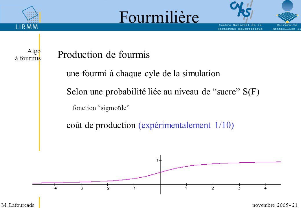 M. Lafourcade novembre 2005 - 21 Fourmilière Production de fourmis une fourmi à chaque cyle de la simulation Selon une probabilité liée au niveau de s