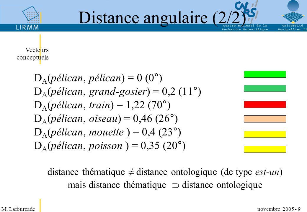 M. Lafourcade novembre 2005 - 9 Distance angulaire (2/2) Vecteurs conceptuels D A (pélican, pélican) = 0 (0°) D A (pélican, grand-gosier) = 0,2 (11°)