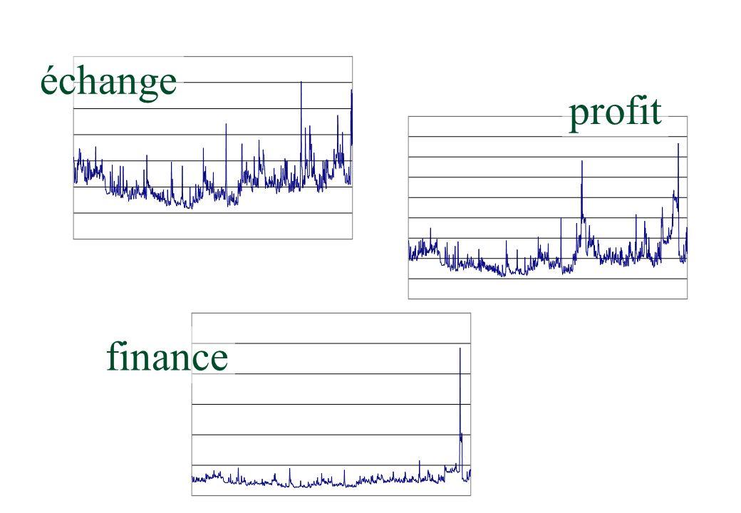 finance profit échange