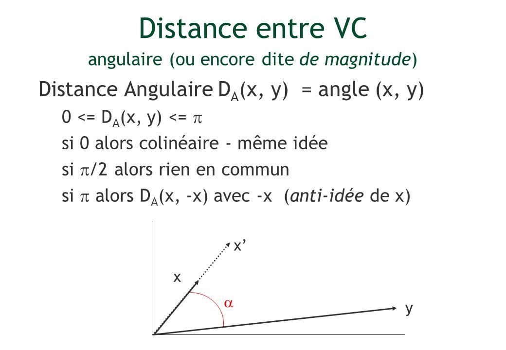Distance entre VC angulaire (ou encore dite de magnitude) Distance Angulaire D A (x, y) = angle (x, y) 0 <= D A (x, y) <= si 0 alors colinéaire - même