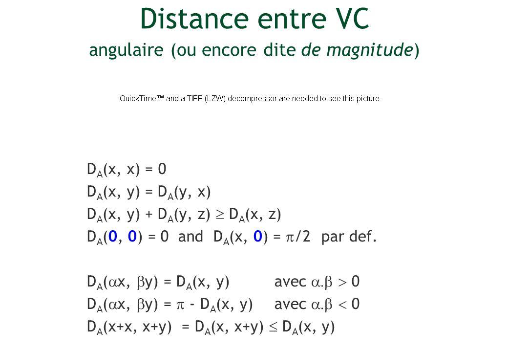 Distance entre VC angulaire (ou encore dite de magnitude) D A (x, x) = 0 D A (x, y) = D A (y, x) D A (x, y) + D A (y, z) D A (x, z) D A (0, 0) = 0 and
