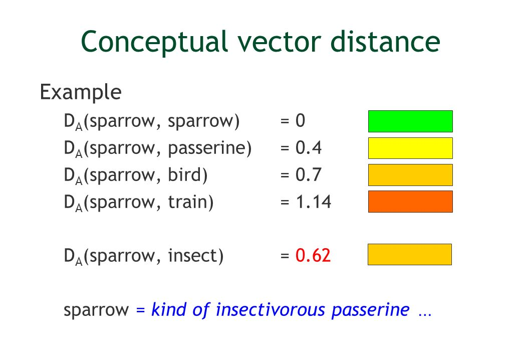 Conceptual vector distance Example D A (sparrow, sparrow) = 0 D A (sparrow, passerine) = 0.4 D A (sparrow, bird) = 0.7 D A (sparrow, train) = 1.14 D A (sparrow, insect) = 0.62 sparrow = kind of insectivorous passerine …
