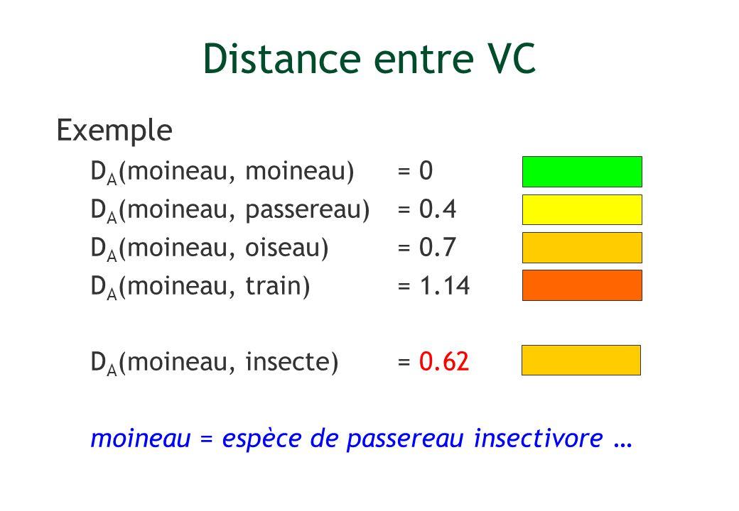 Distance entre VC Exemple D A (moineau, moineau) = 0 D A (moineau, passereau) = 0.4 D A (moineau, oiseau) = 0.7 D A (moineau, train) = 1.14 D A (moine