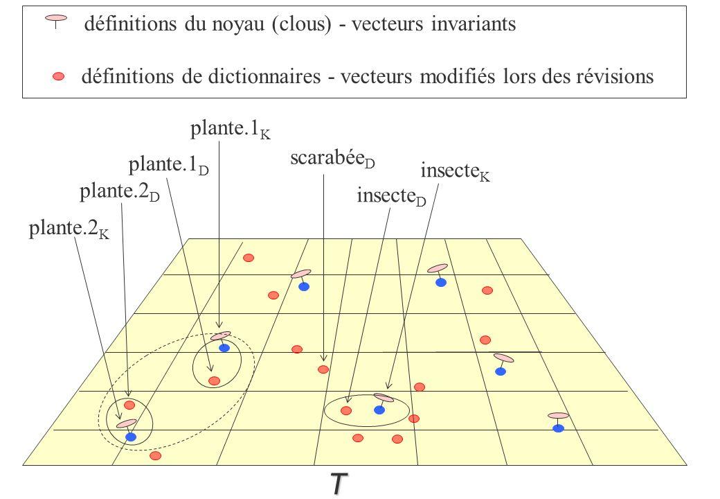 T définitions du noyau (clous) - vecteurs invariants définitions de dictionnaires - vecteurs modifiés lors des révisions insecte K insecte D scarabée