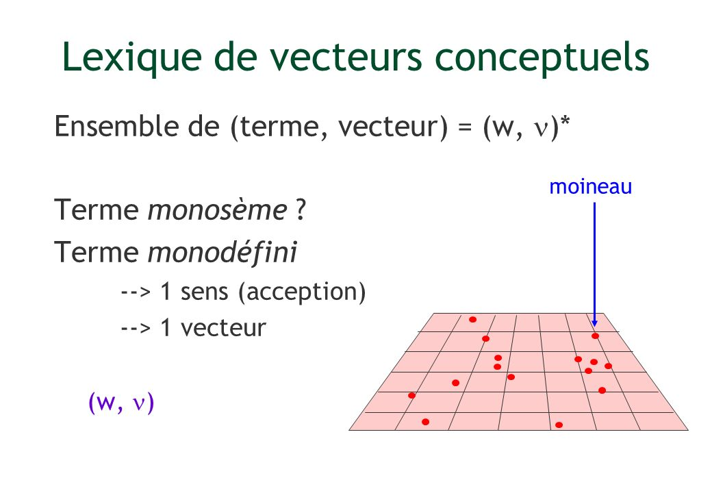 Lexique de vecteurs conceptuels Ensemble de (terme, vecteur) = (w, )* Terme monosème ? Terme monodéfini --> 1 sens (acception) --> 1 vecteur (w, ) moi