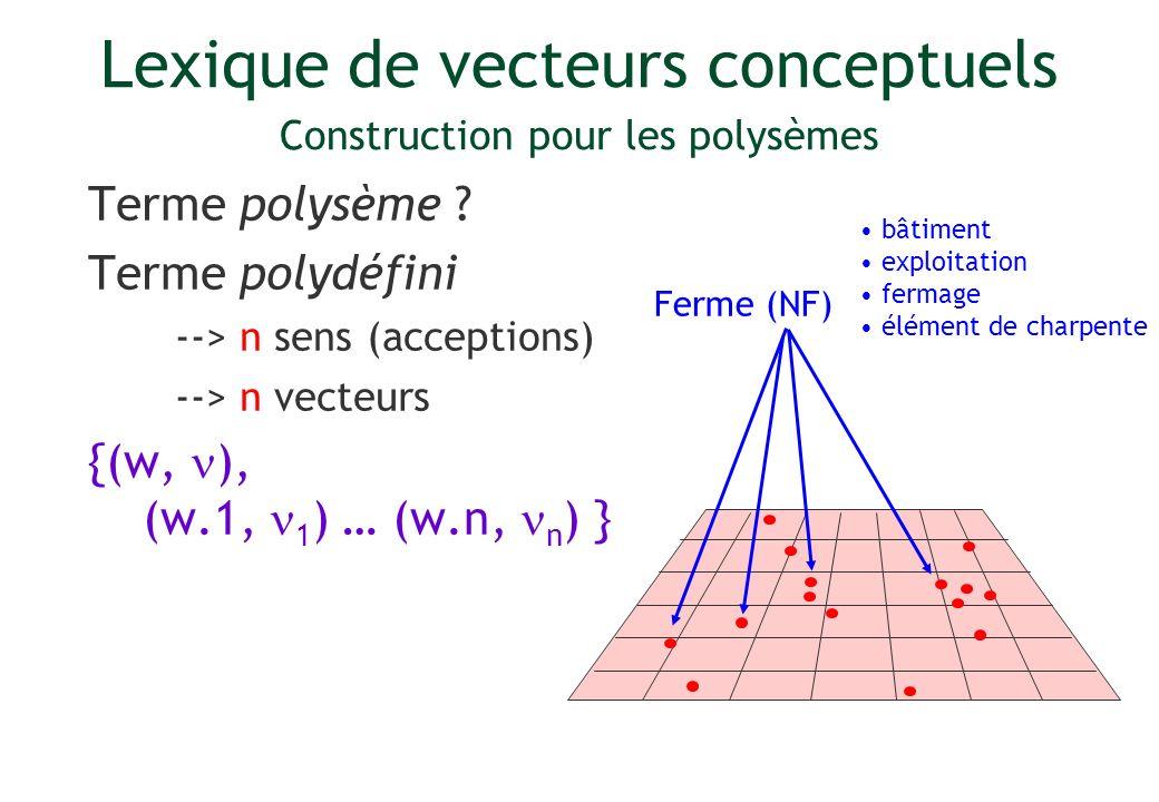 Lexique de vecteurs conceptuels Construction pour les polysèmes Terme polysème ? Terme polydéfini --> n sens (acceptions) --> n vecteurs {(w, ), (w.1,