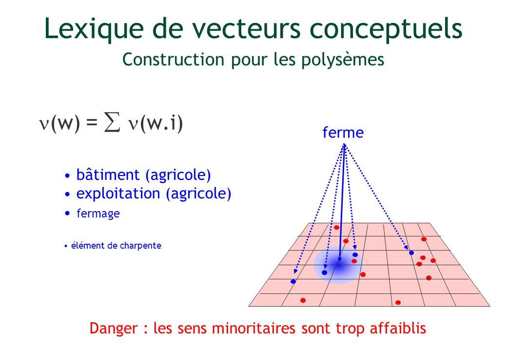Danger : les sens minoritaires sont trop affaiblis Lexique de vecteurs conceptuels Construction pour les polysèmes (w) = (w.i) ferme bâtiment (agricol