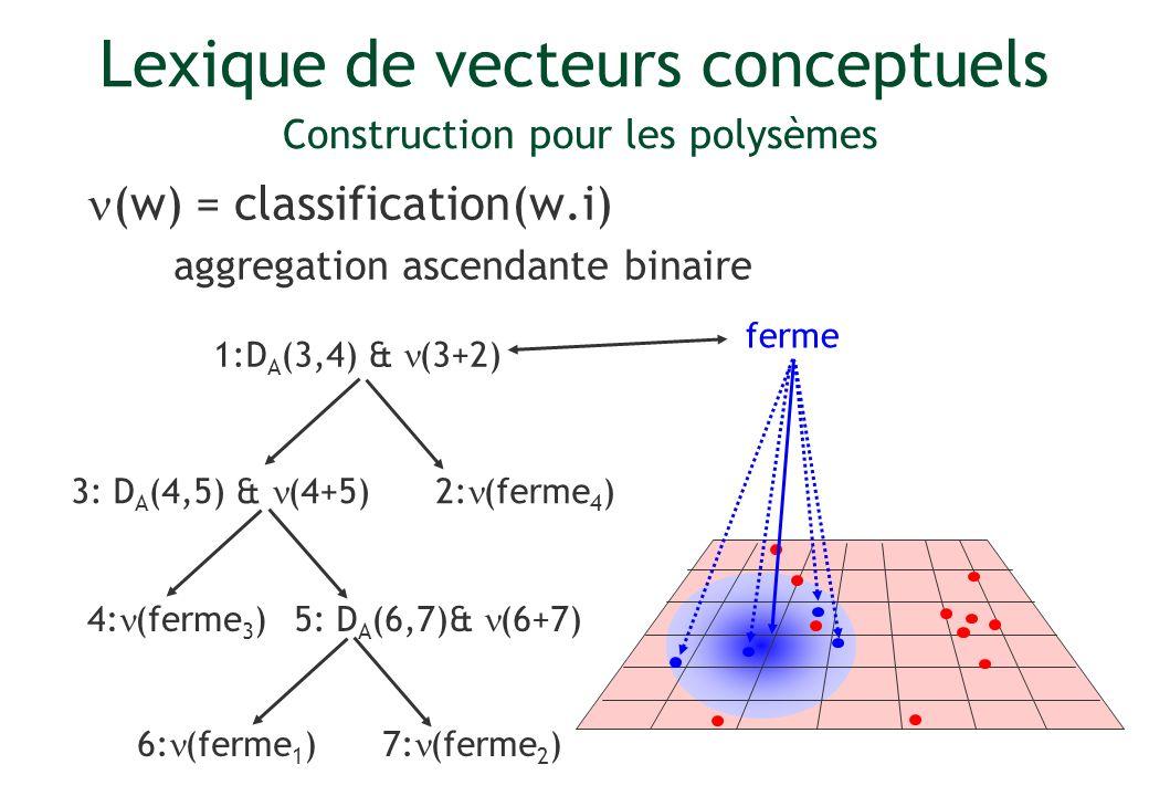 Lexique de vecteurs conceptuels Construction pour les polysèmes (w) = classification(w.i) aggregation ascendante binaire ferme 1:D A (3,4) & (3+2) 2: