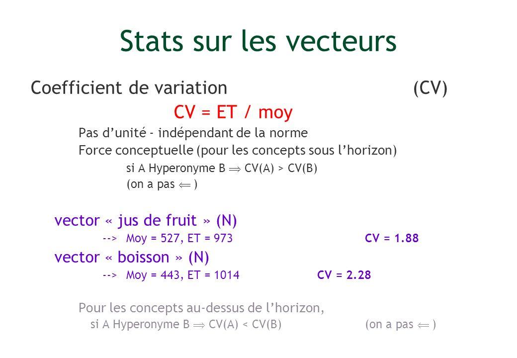 Stats sur les vecteurs Coefficient de variation (CV) CV = ET / moy Pas dunité - indépendant de la norme Force conceptuelle (pour les concepts sous lho