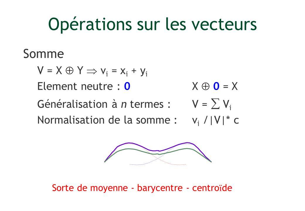 Opérations sur les vecteurs Somme V = X Y v i = x i + y i Element neutre : 0X 0 = X Généralisation à n termes : V = V i Normalisation de la somme : v
