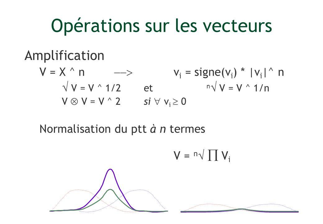 Opérations sur les vecteurs Amplification V = X ^ n v i = signe(v i ) * |v i |^ n V = V ^ 1/2et n V = V ^ 1/n V V = V ^ 2si v i 0 Normalisation du ptt