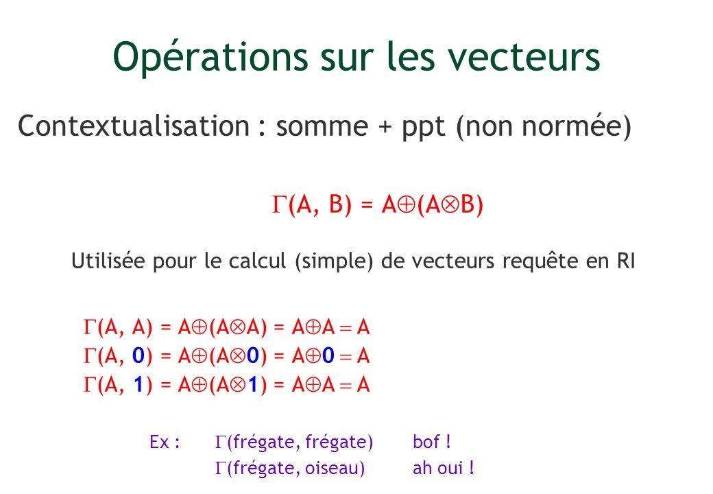 Opérations sur les vecteurs Contextualisation : somme + ppt (non normée) (A, B) = A (A B) Utilisée pour le calcul (simple) de vecteurs requête en RI (