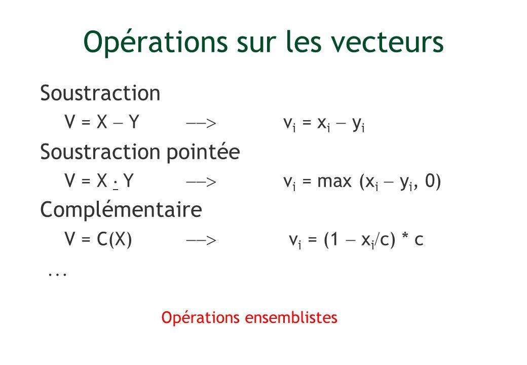 Opérations sur les vecteurs Soustraction V = X Y v i = x i y i Soustraction pointée V = X Y v i = max (x i y i, 0) Complémentaire V = C(X) v i = (1 x